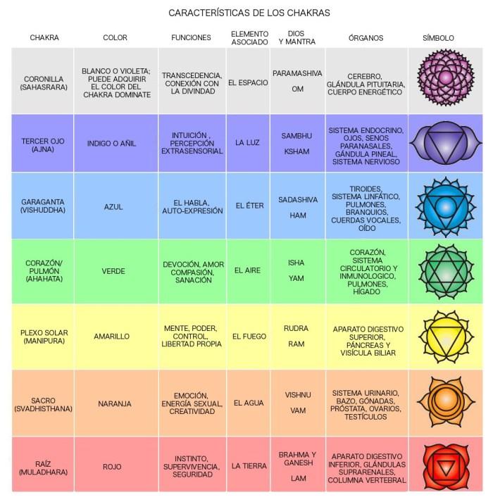 Caracteristicas de los chakras